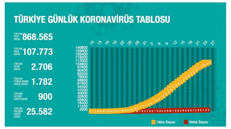 Türkiye'deki Güncel Durum 25.04.2020