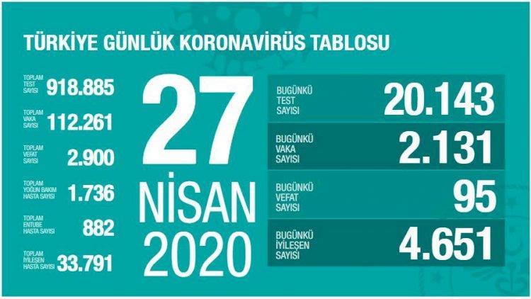 Türkiye'deki Güncel Durum 27.04.2020