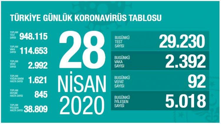 Türkiye'deki Güncel Durum 28.04.2020