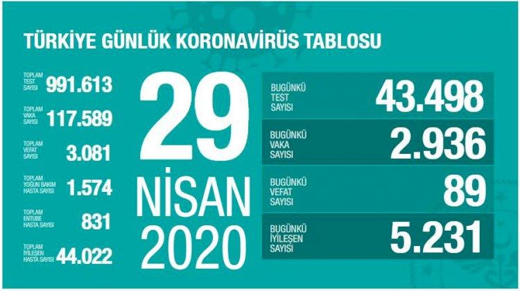 Türkiye'deki Güncel Durum 29.04.2020