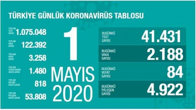 Türkiye'deki Güncel Durum 01.05.2020