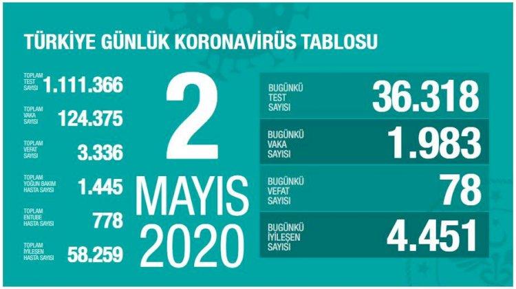 Türkiye'deki Güncel Durum 02.05.2020