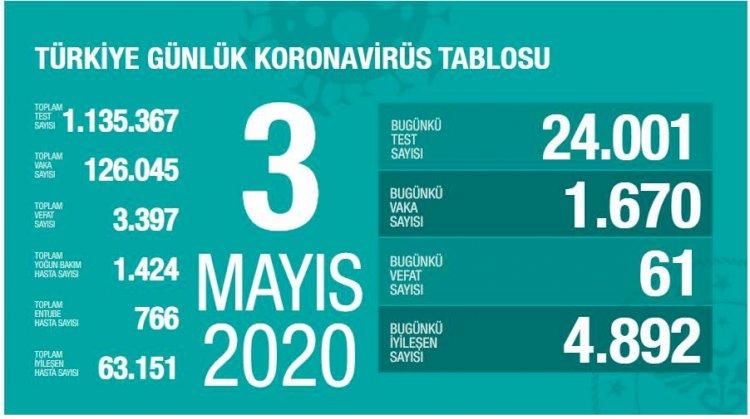 Türkiye'deki Güncel Durum 03.05.2020