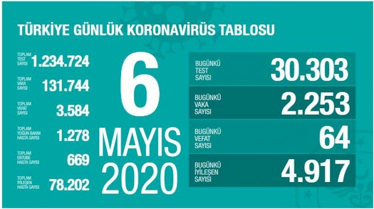 Türkiye'deki Güncel Durum 06.05.2020