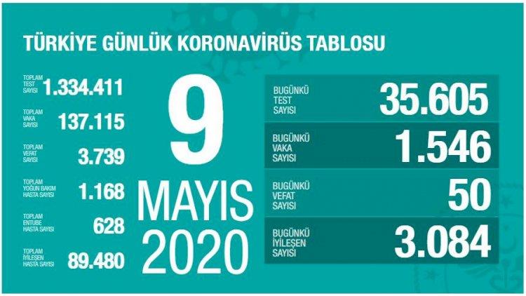 Türkiye'deki Güncel Durum 09.05.2020