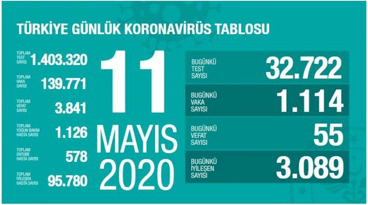 Türkiye'deki Güncel Durum 11.05.2020