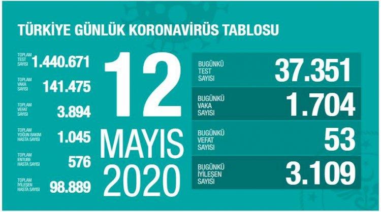 Türkiye'deki Güncel Durum 12.05.2020
