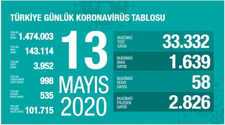 Türkiye'deki Güncel Durum 13.05.2020
