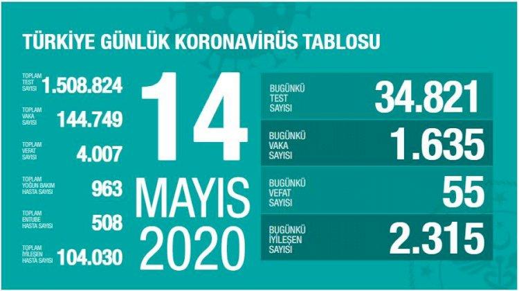 Türkiye'deki Güncel Durum 14.05.2020