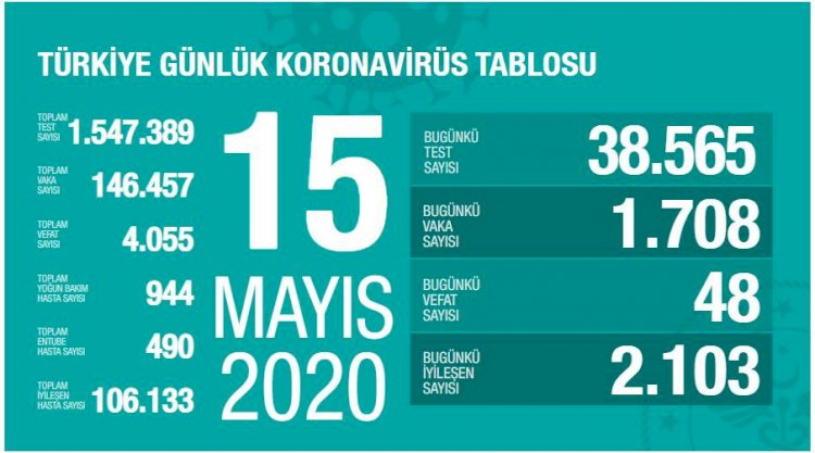 Türkiye'deki Güncel Durum 15.05.2020
