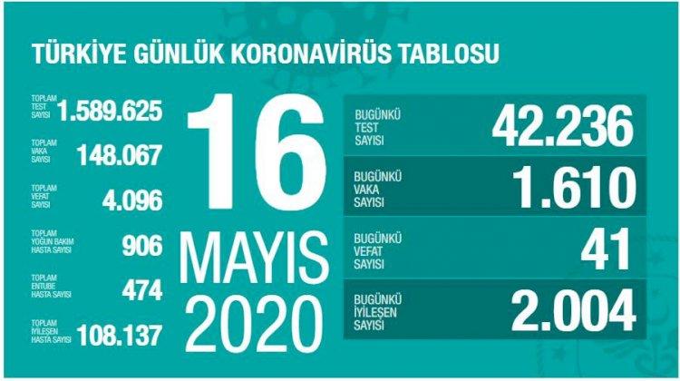 Türkiye'deki Güncel Durum 16.05.2020