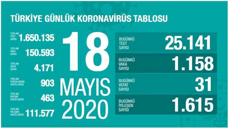 Türkiye'deki Güncel Durum 18.05.2020