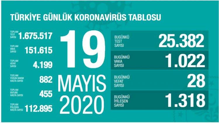 Türkiye'deki Güncel Durum 19.05.2020