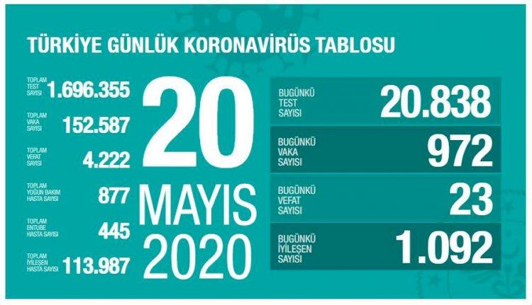 Türkiye'deki Güncel Durum 20.05.2020
