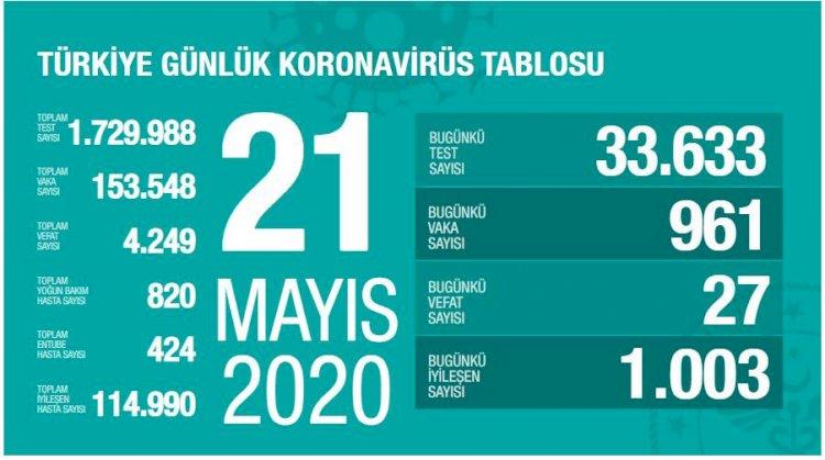 Türkiye'deki Güncel Durum 21.05.2020