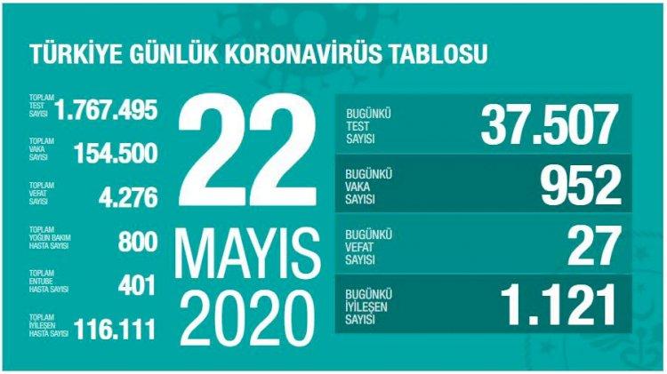 Türkiye'deki Güncel Durum 22.05.2020