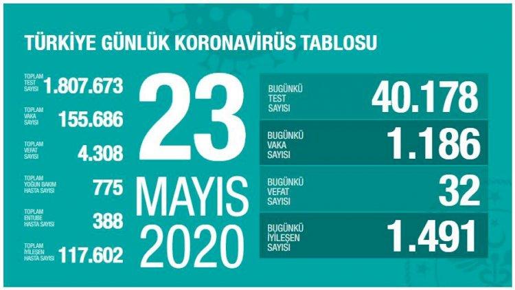 Türkiye'deki Güncel Durum 23.05.2020