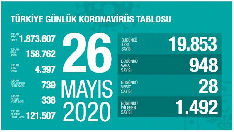 Türkiye'deki Güncel Durum 26.05.2020