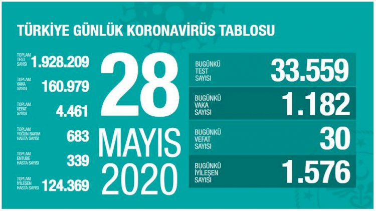 Türkiye'deki Güncel Durum 28.05.2020