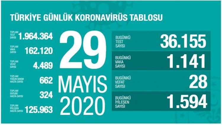 Türkiye'deki Güncel Durum 29.05.2020