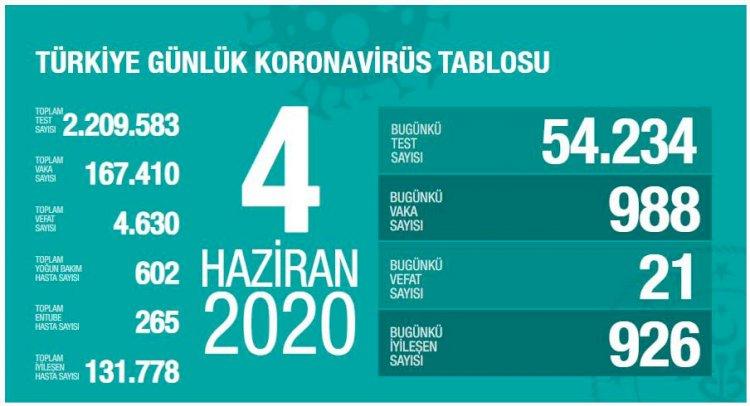 Türkiye'deki Güncel Durum 04.06.2020