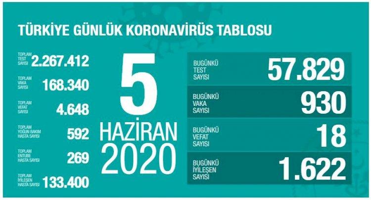 Türkiye'deki Güncel Durum 05.06.2020