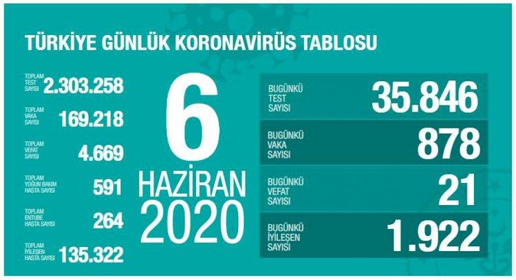Türkiye'deki Güncel Durum 06.06.2020