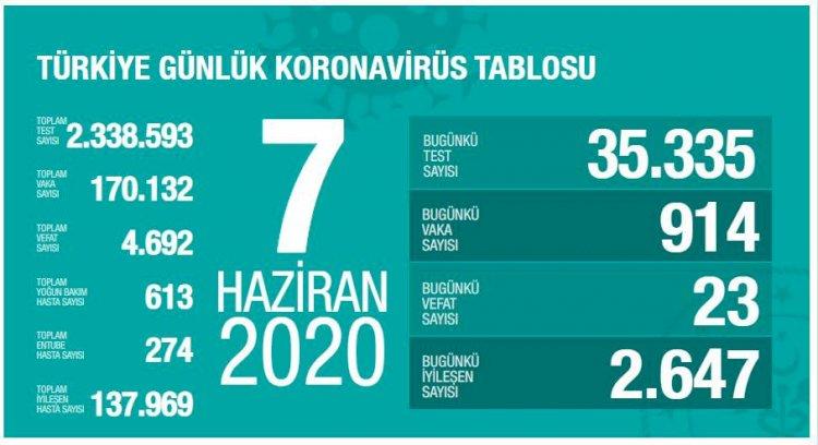 Türkiye'deki Güncel Durum 07.06.2020