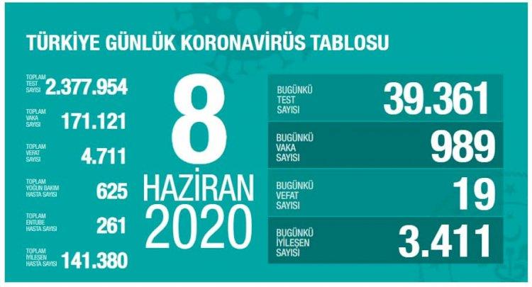 Türkiye'deki Güncel Durum 08.06.2020