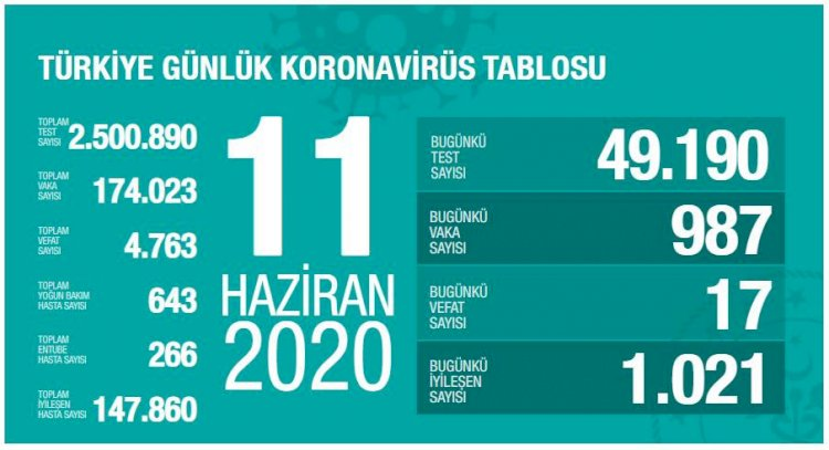 Türkiye'deki Güncel Durum 11.06.2020