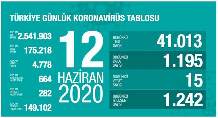 Türkiye'deki Güncel Durum 12.06.2020