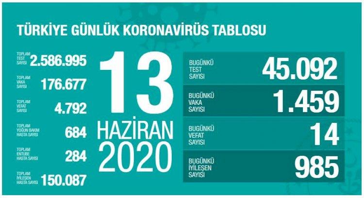 Türkiye'deki Güncel Durum 13.06.2020