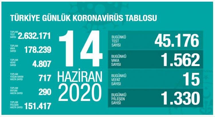 Türkiye'deki Güncel Durum 14.06.2020